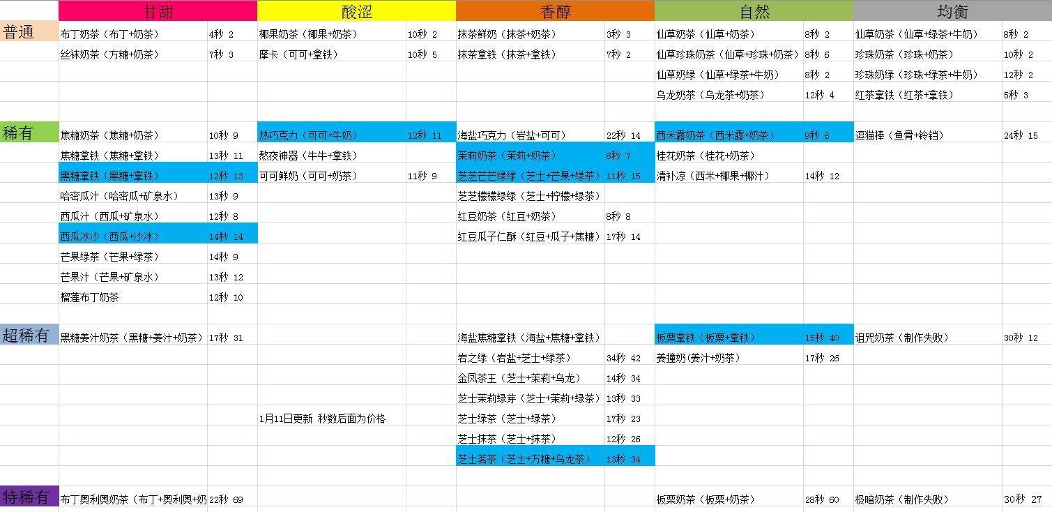 网红奶茶店配方攻略 网红奶茶店配方大全[多图]图片6