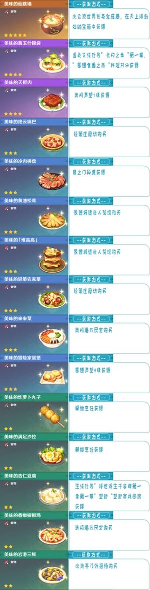 原神1.3食谱大全一览表,最新1.3食谱获取方法汇总分享![多图]图片3