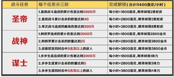 阴阳师圣莲池任务攻略:红莲华冕圣莲池任务奖励解锁技巧[多图]图片2